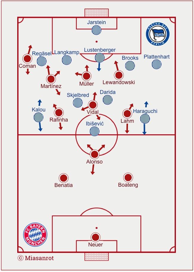 Changed Lineups Bayern - Hertha 28.11.2015