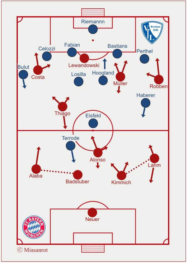 Starting Lineups Bochum - Bayern