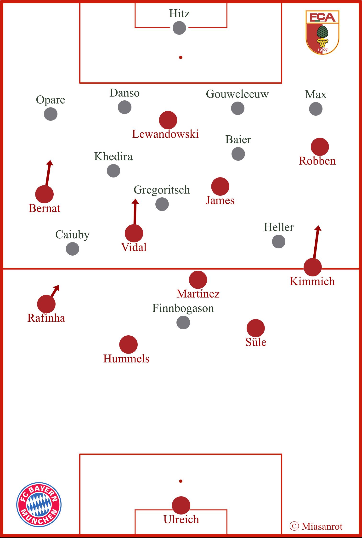 FCB-FCA, starting formations